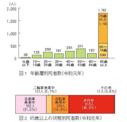 年齢層別死者数及び65歳以上の状態別死者数(令和元年)のグラフ