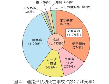 道路形状別死亡事故件数(令和元年)のグラフ