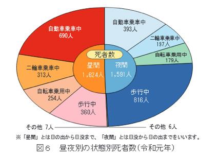 昼夜別の状態別死者数(令和元年)のグラフ